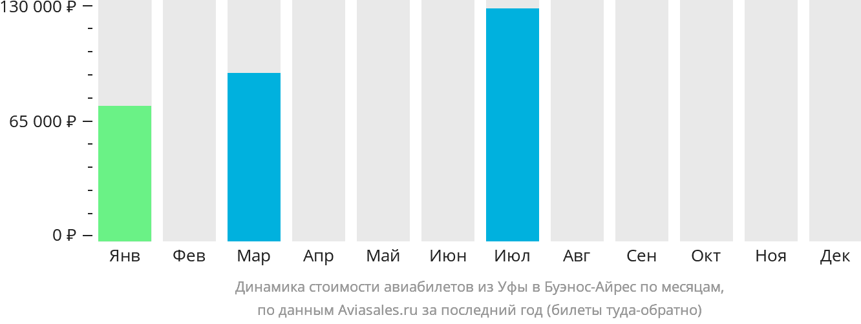 Динамика стоимости авиабилетов из Уфы в Буэнос-Айрес по месяцам