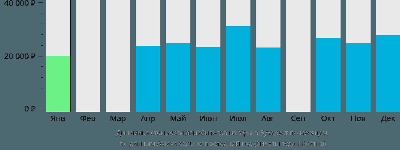 Динамика стоимости авиабилетов из Уфы в Бухарест по месяцам