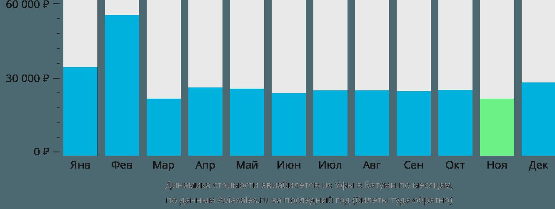 Динамика стоимости авиабилетов из Уфы в Батуми по месяцам
