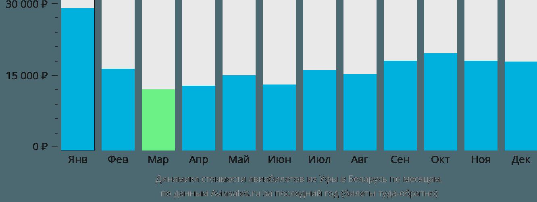 Динамика стоимости авиабилетов из Уфы в Беларусь по месяцам