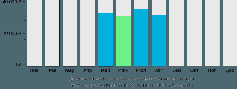 Динамика стоимости авиабилетов из Уфы в Кальяри по месяцам