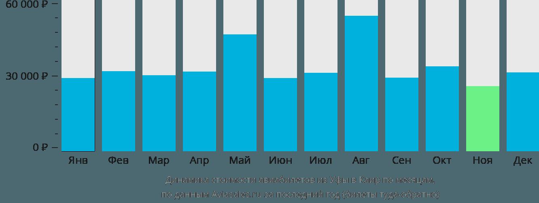 Динамика стоимости авиабилетов из Уфы в Каир по месяцам