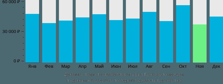 Динамика стоимости авиабилетов из Уфы в Гуанчжоу по месяцам
