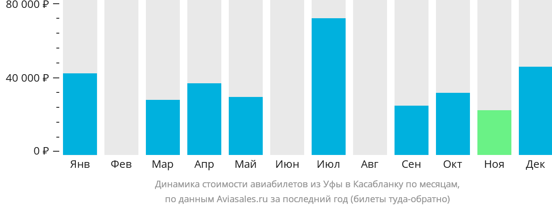 Динамика стоимости авиабилетов из Уфы в Касабланку по месяцам