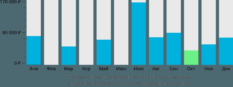 Динамика стоимости авиабилетов из Уфы в Канаду по месяцам