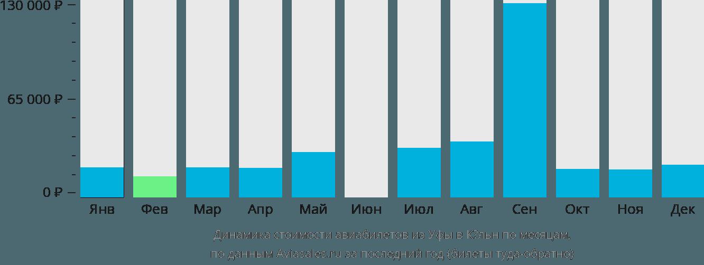 Динамика стоимости авиабилетов из Уфы в Кёльн по месяцам