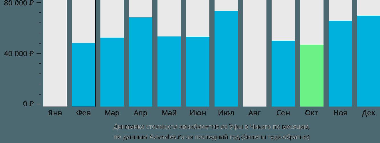 Динамика стоимости авиабилетов из Уфы в Чикаго по месяцам