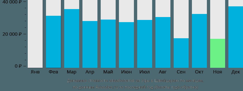Динамика стоимости авиабилетов из Уфы в Швейцарию по месяцам
