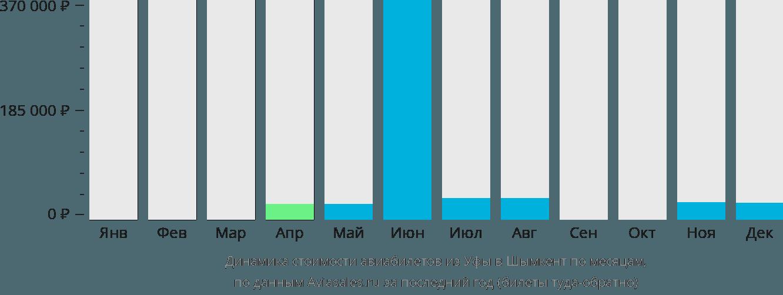 Динамика стоимости авиабилетов из Уфы в Шымкент по месяцам