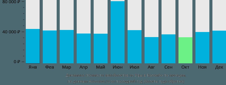 Динамика стоимости авиабилетов из Уфы в Коломбо по месяцам