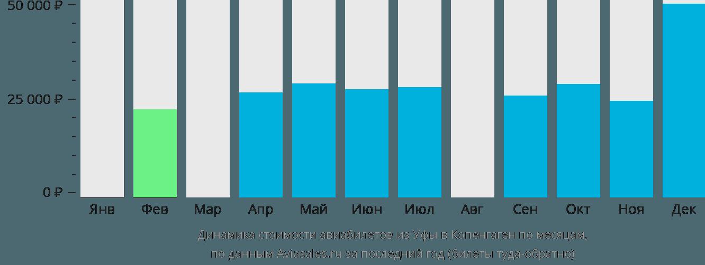 Динамика стоимости авиабилетов из Уфы в Копенгаген по месяцам