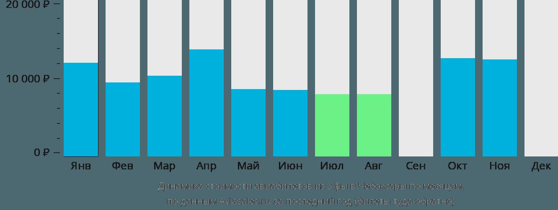 Динамика стоимости авиабилетов из Уфы в Чебоксары по месяцам