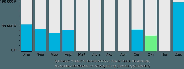 Динамика стоимости авиабилетов из Уфы в Канкун по месяцам