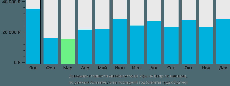 Динамика стоимости авиабилетов из Уфы на Кипр по месяцам