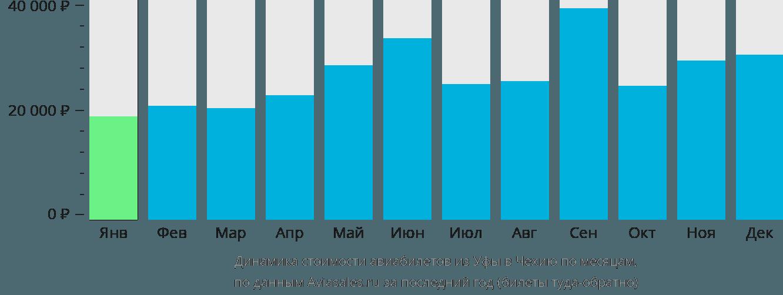 Динамика стоимости авиабилетов из Уфы в Чехию по месяцам