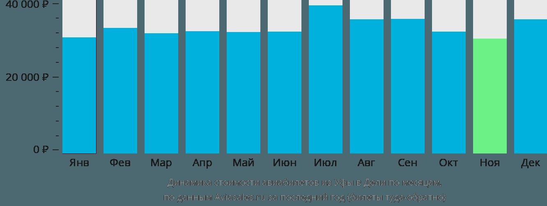 Динамика стоимости авиабилетов из Уфы в Дели по месяцам