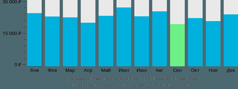 Динамика стоимости авиабилетов из Уфы в Германию по месяцам