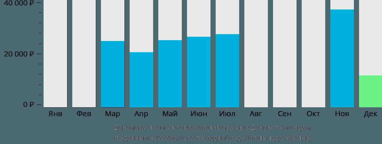 Динамика стоимости авиабилетов из Уфы в Данию по месяцам