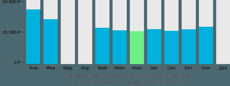 Динамика стоимости авиабилетов из Уфы в Даламан по месяцам