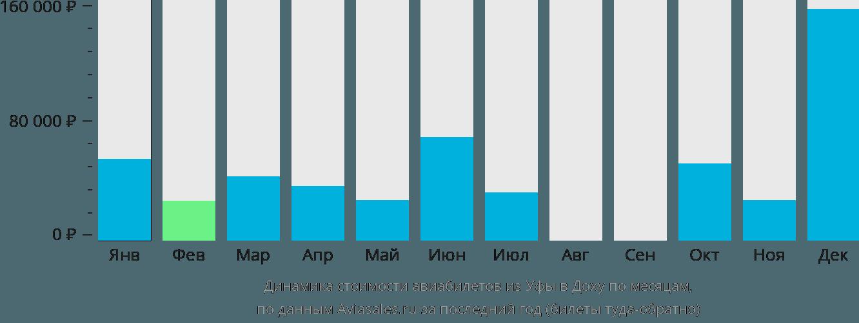 Динамика стоимости авиабилетов из Уфы в Доху по месяцам