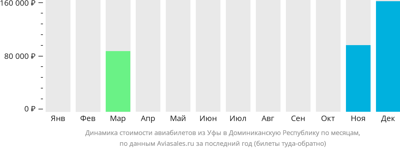 Динамика стоимости авиабилетов из Уфы в Доминиканскую Республику по месяцам