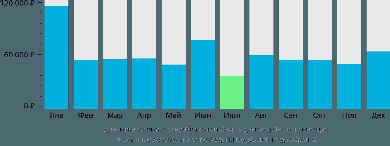Динамика стоимости авиабилетов из Уфы в Денпасар Бали по месяцам