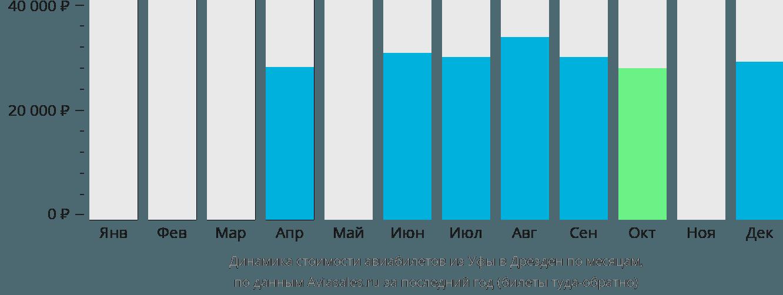 Динамика стоимости авиабилетов из Уфы в Дрезден по месяцам