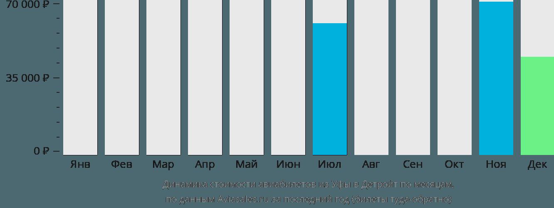 Динамика стоимости авиабилетов из Уфы в Детройт по месяцам