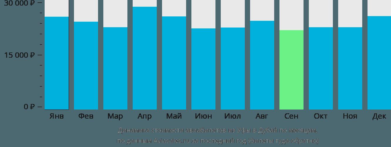 Динамика стоимости авиабилетов из Уфы в Дубаи по месяцам