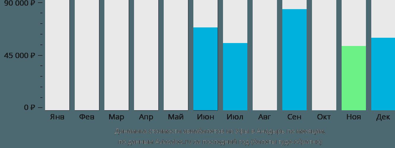 Динамика стоимости авиабилетов из Уфы в Анадырь по месяцам