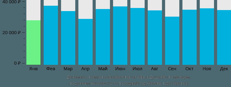 Динамика стоимости авиабилетов из Уфы в Душанбе по месяцам