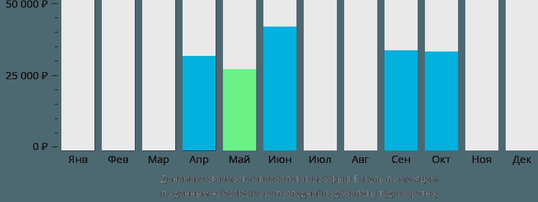 Динамика стоимости авиабилетов из Уфы в Базель по месяцам