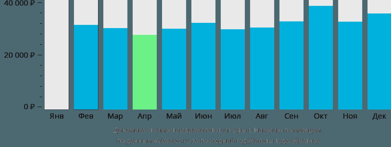 Динамика стоимости авиабилетов из Уфы в Никосию по месяцам