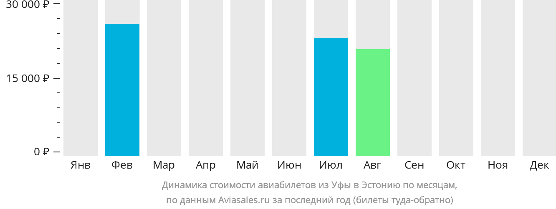 Динамика стоимости авиабилетов из Уфы в Эстонию по месяцам