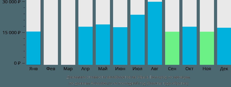 Динамика стоимости авиабилетов из Уфы в Белгород по месяцам