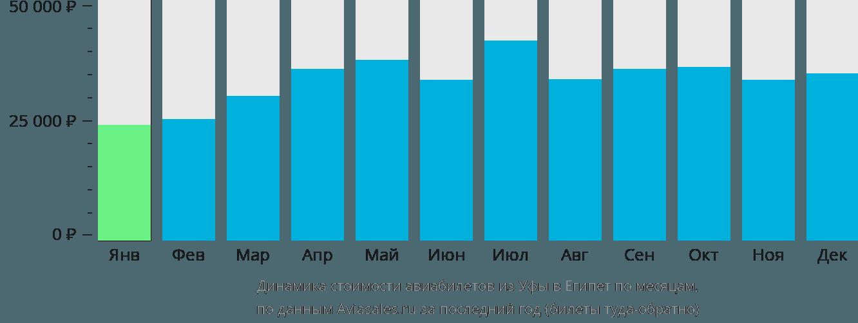 Динамика стоимости авиабилетов из Уфы в Египет по месяцам