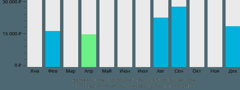 Динамика стоимости авиабилетов из Уфы в Элисту по месяцам