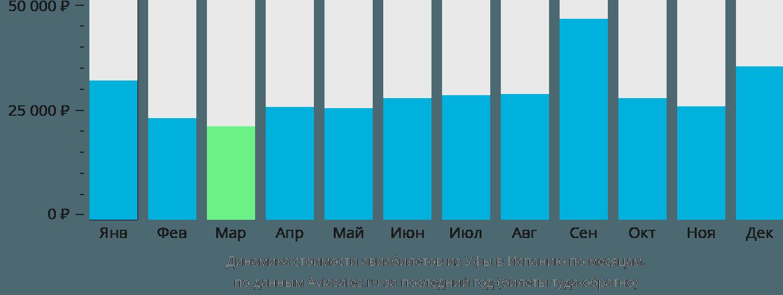 Динамика стоимости авиабилетов из Уфы в Испанию по месяцам