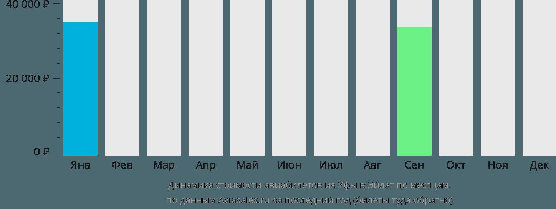 Динамика стоимости авиабилетов из Уфы в Эйлат по месяцам