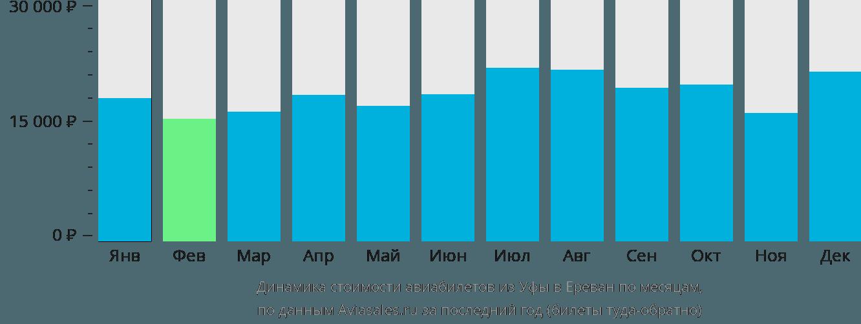 Динамика стоимости авиабилетов из Уфы в Ереван по месяцам