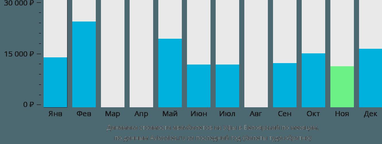 Динамика стоимости авиабилетов из Уфы в Белоярский по месяцам