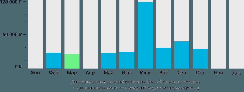 Динамика стоимости авиабилетов из Уфы в Фергану по месяцам