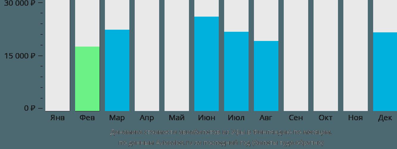 Динамика стоимости авиабилетов из Уфы в Финляндию по месяцам