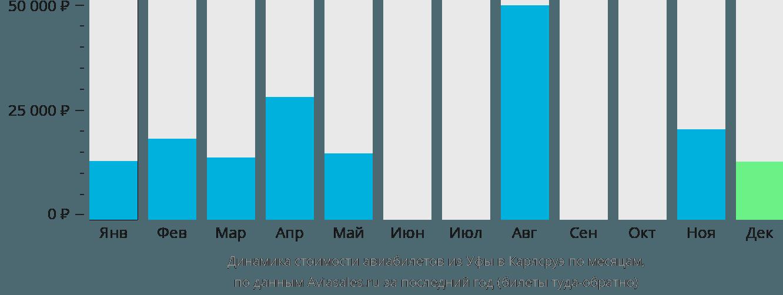 Динамика стоимости авиабилетов из Уфы в Карлсруэ по месяцам