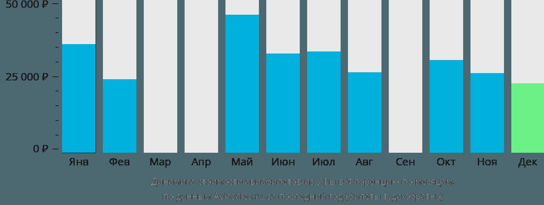 Динамика стоимости авиабилетов из Уфы в Флоренцию по месяцам