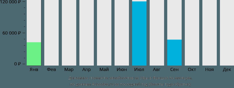 Динамика стоимости авиабилетов из Уфы в Фуншал по месяцам