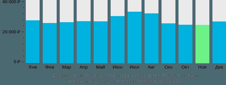 Динамика стоимости авиабилетов из Уфы во Франкфурт-на-Майне по месяцам