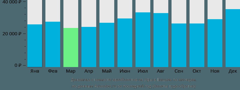 Динамика стоимости авиабилетов из Уфы в Бишкек по месяцам
