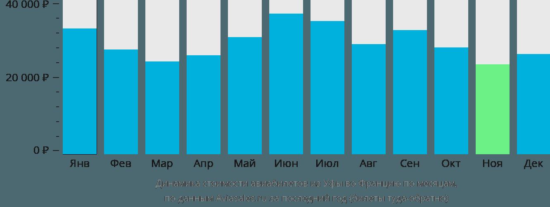 Динамика стоимости авиабилетов из Уфы во Францию по месяцам