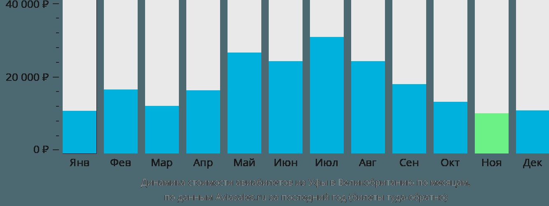 Динамика стоимости авиабилетов из Уфы в Великобританию по месяцам